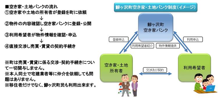 空き家・土地バンク制度(イメージ)の画像